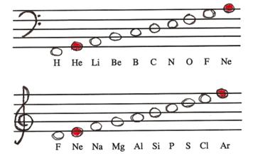 Cómo realizar la acufenometría - Confusión de octavas